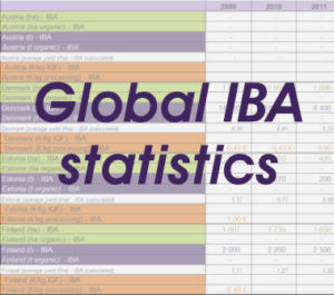 extract of an Excel sheet, title: global IBA statistics